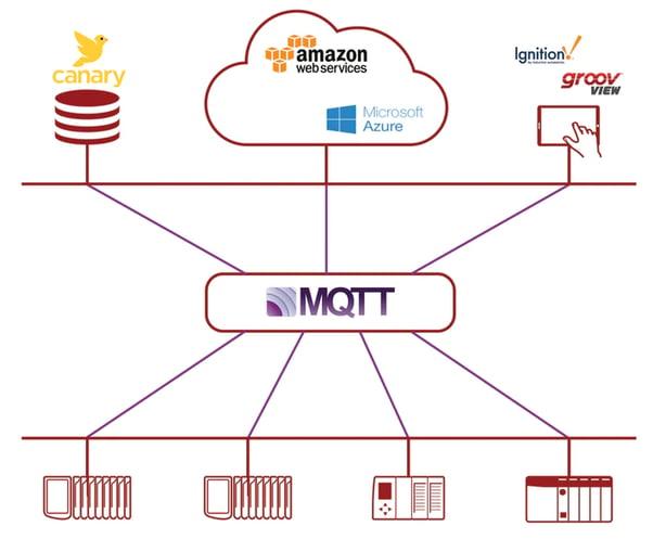 mqtt architecture-1